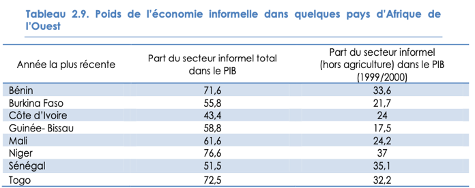 économie informelle afrique Ouest